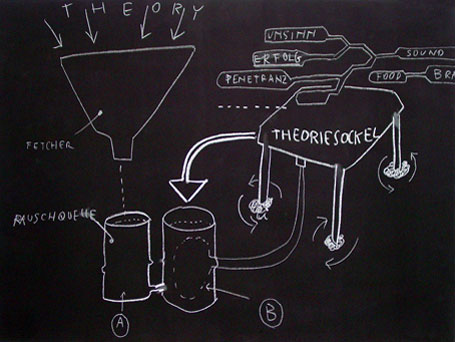 Nikolaus Gansterer, Blackboards, 2004–2011. | Courtesy the Artist
